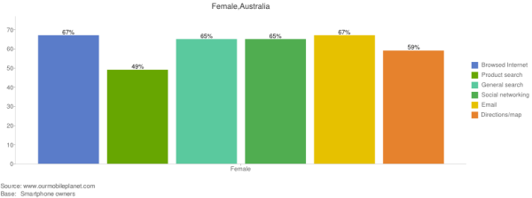 female_mobile_usage