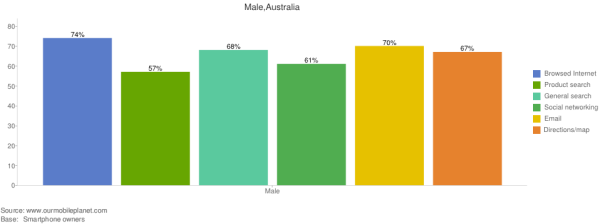 male_mobile_usage