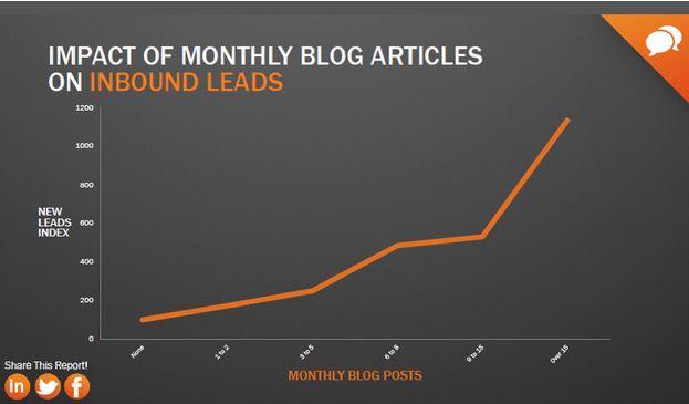 hubspot-blog-stats