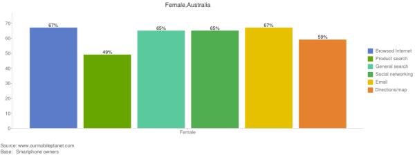 female_mobile_usage