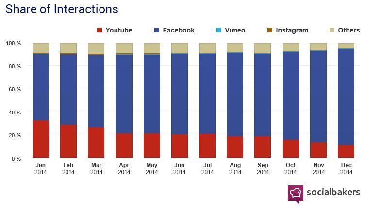 facebook-video-interaction