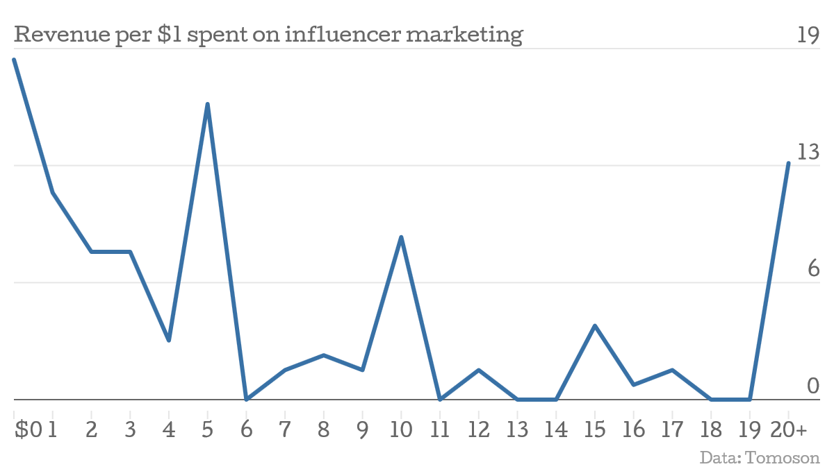 04_Revenue-per-1-spent-on-influencer-marketing