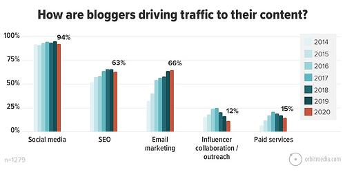 21-How-are-bloggers-driving-traffic-to-their-content_