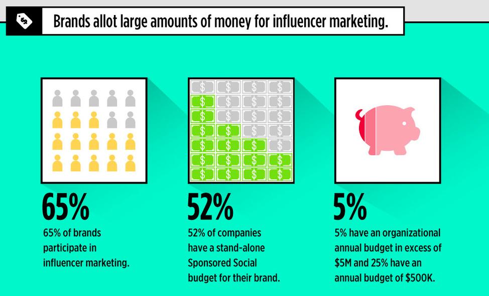 influencer marketing b2b
