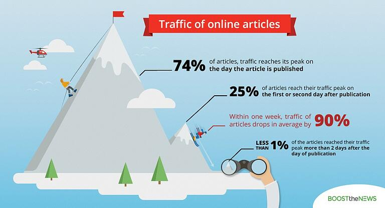 traffic of online articles dropping
