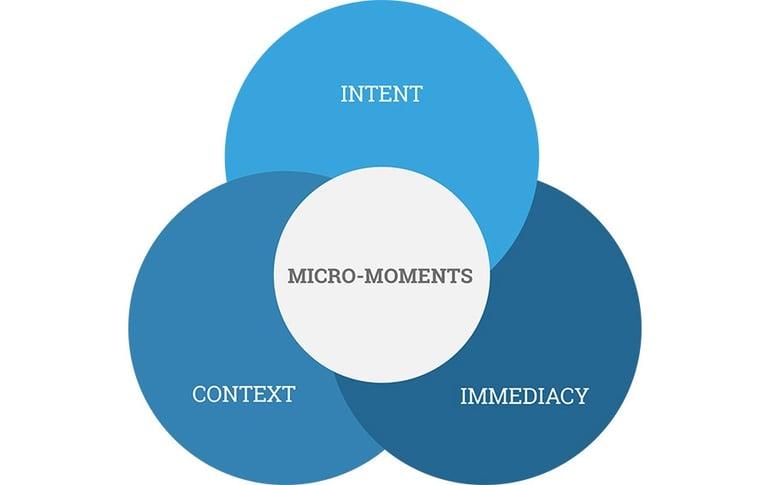 Micro-moments Google