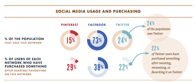 ecommerce sales social media