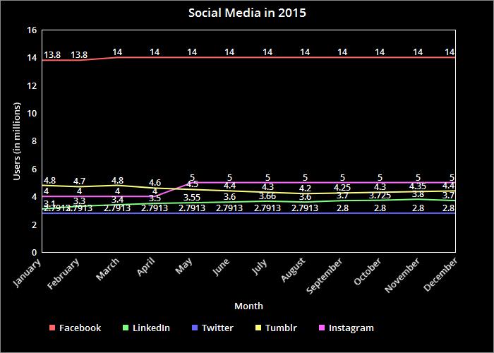 social-media-in-2015.png