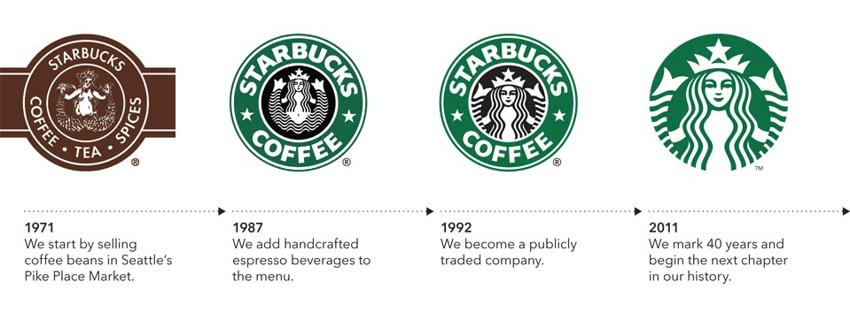 starbucks-logo-over-history