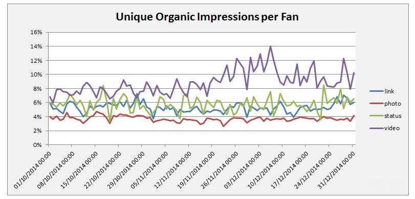 social-bakers-unique-impressions-per-fan